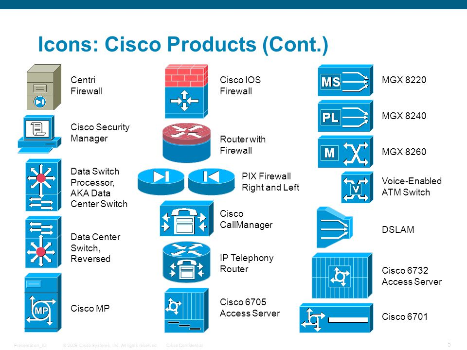 © 2009 Cisco Systems, Inc. All rights reserved.Cisco ConfidentialPresentation_ID 5 Cisco Security Manager Icons: Cisco Products (Cont.) Data Switch Pr