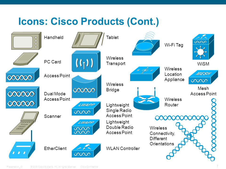 © 2009 Cisco Systems, Inc. All rights reserved.Cisco ConfidentialPresentation_ID 7 Icons: Cisco Products (Cont.) EtherClient Access Point Handheld PC