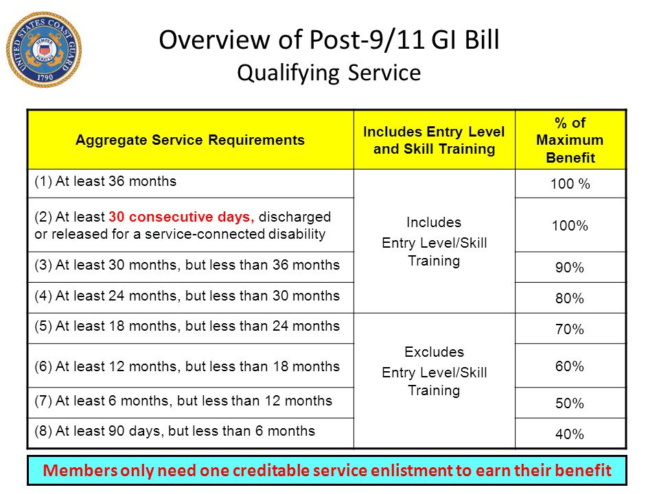 Overview of Post-9/11 GI Bill Benefits Tuition & Fees when pursing a college degree (VA is last payer) – Allows NET payment of all in-state tuition and fees at public institutions, including graduate and professional degrees AND – Caps private & foreign school tuition and fees at $20,235.02/year – Tuition and fees are paid to institution – After all other payment/scholarships are applied toward TA have been used.