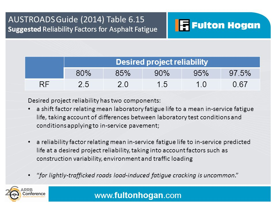 www.fultonhogan.com AUSTROADS Guide (2014) Table 6.15 Suggested Reliability Factors for Asphalt Fatigue Desired project reliability 80%85%90%95%97.5%