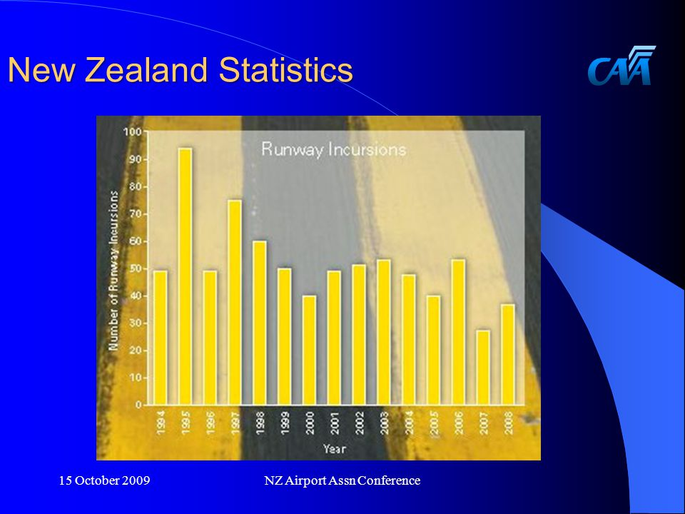 New Zealand Statistics 15 October 2009NZ Airport Assn Conference