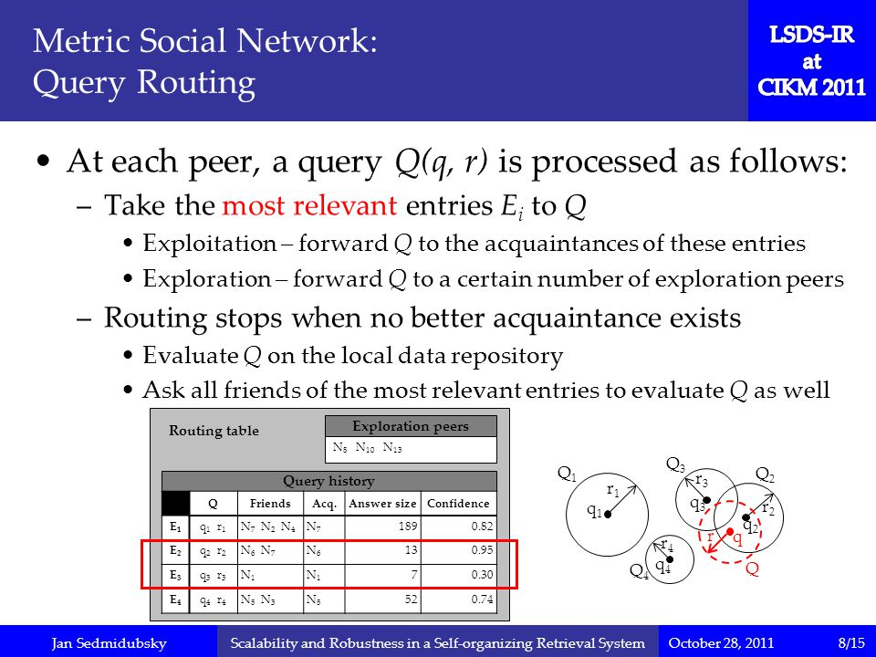 Jan Sedmidubsky r2r2 r4r4 q3q3 October 28, 2011Scalability and Robustness in a Self-organizing Retrieval System q4q4 Metric Social Network: Query Routing At each peer, a query Q(q, r) is processed as follows: –Take the most relevant entries E i to Q Exploitation – forward Q to the acquaintances of these entries Exploration – forward Q to a certain number of exploration peers –Routing stops when no better acquaintance exists Evaluate Q on the local data repository Ask all friends of the most relevant entries to evaluate Q as well Routing table Query history Exploration peers N 8 N 10 N 13 QFriendsAcq.Answer sizeConfidence E1E1 q 1 r 1 N 7 N 2 N 4 N7N7 1890.82 E2E2 q 2 r 2 N 6 N 7 N6N6 130.95 E3E3 q 3 r 3 N1N1 N1N1 70.30 E4E4 q 4 r 4 N 5 N 3 N5N5 520.74 q1q1 q2q2 r1r1 r3r3 r q Q1Q1 Q4Q4 Q3Q3 Q2Q2 Q 8/15
