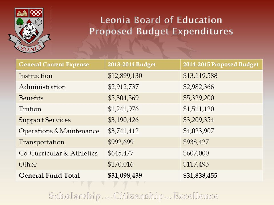 General Current Expense2013-2014 Budget2014-2015 Proposed Budget Instruction$12,899,130$13,119,588 Administration$2,912,737$2,982,366 Benefits$5,304,569$5,329,200 Tuition$1,241,976$1,511,120 Support Services$3,190,426$3,209,354 Operations &Maintenance$3,741,412$4,023,907 Transportation$992,699$938,427 Co-Curricular & Athletics$645,477$607,000 Other$170,016$117,493 General Fund Total$31,098,439$31,838,455