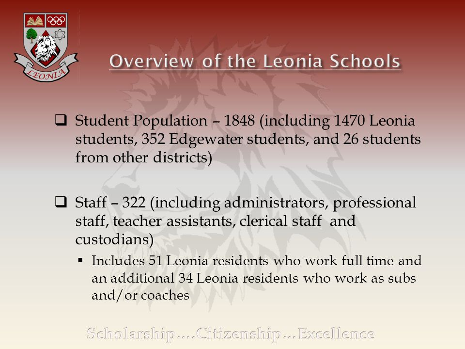  Student Population – 1848 (including 1470 Leonia students, 352 Edgewater students, and 26 students from other districts)  Staff – 322 (including administrators, professional staff, teacher assistants, clerical staff and custodians)  Includes 51 Leonia residents who work full time and an additional 34 Leonia residents who work as subs and/or coaches