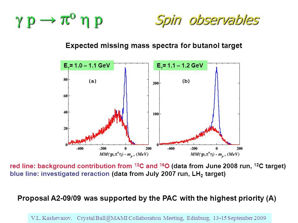 V.L. Kashevarov. Crystal Ball@MAMI Collaboration Meeting, Edinburg, 13-15 September 2009  p →  o  p Spin observables E  = 1.0 – 1.1 GeVE  = 1.