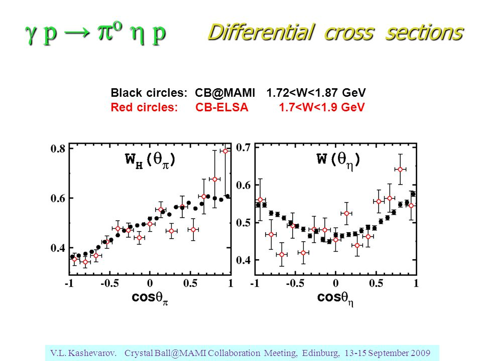 Black circles: CB@MAMI 1.72<W<1.87 GeV Red circles: CB-ELSA 1.7<W<1.9 GeV V.L.
