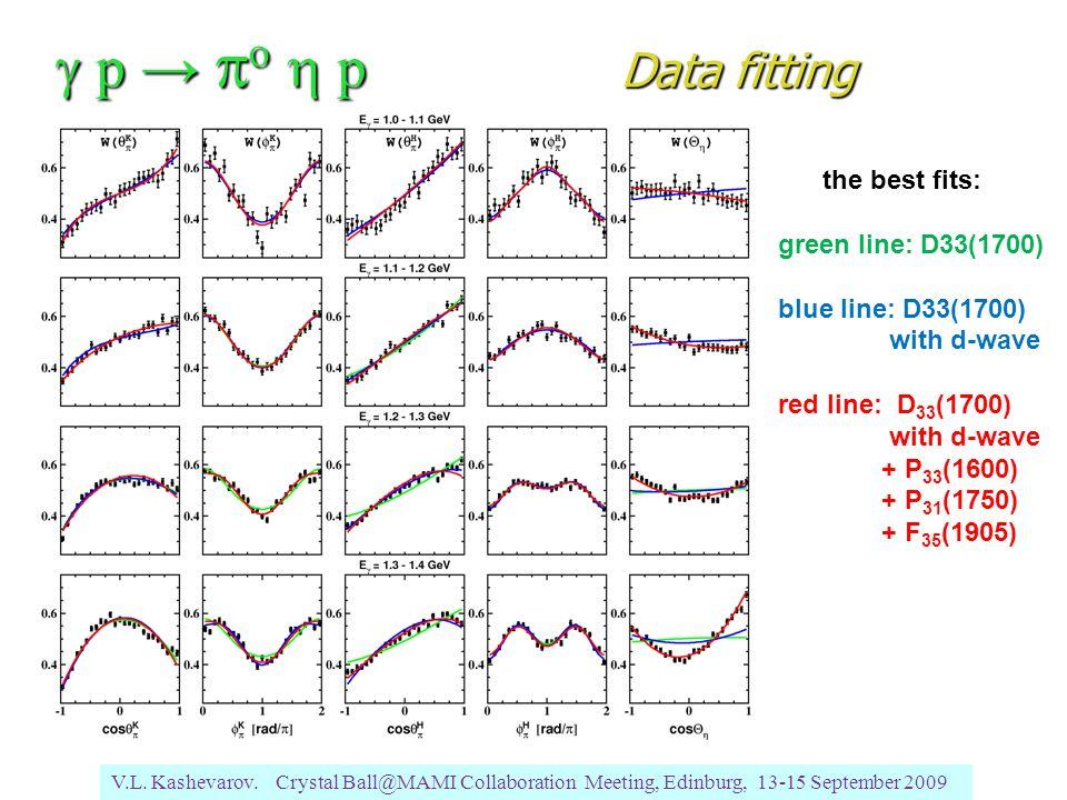 V.L. Kashevarov. Crystal Ball@MAMI Collaboration Meeting, Edinburg, 13-15 September 2009  p →  o  p Data fitting the best fits: green line: D33(