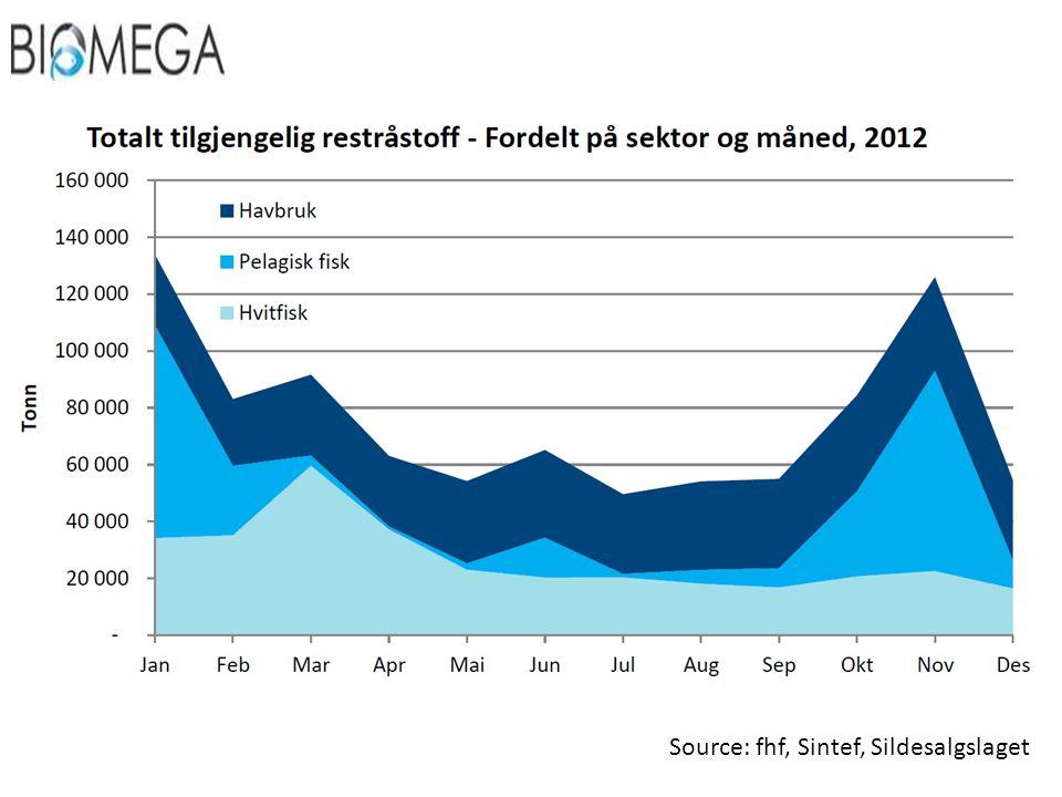 Source: fhf, Sintef, Sildesalgslaget