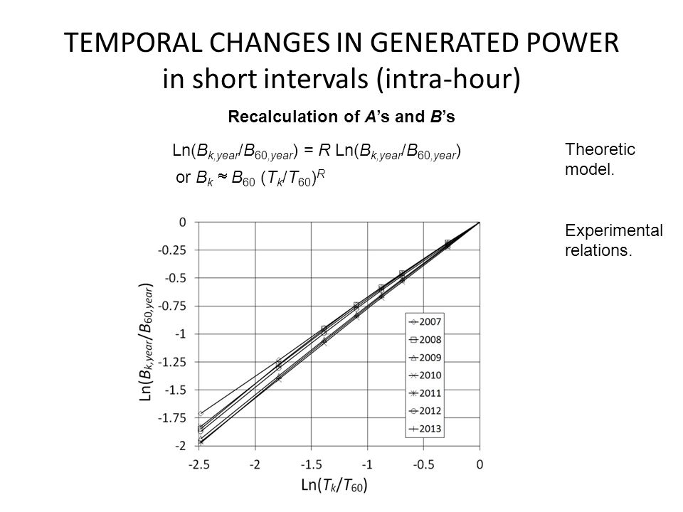 TEMPORAL CHANGES IN GENERATED POWER in short intervals (intra-hour) Recalculation of A's and B's Experimental relations.