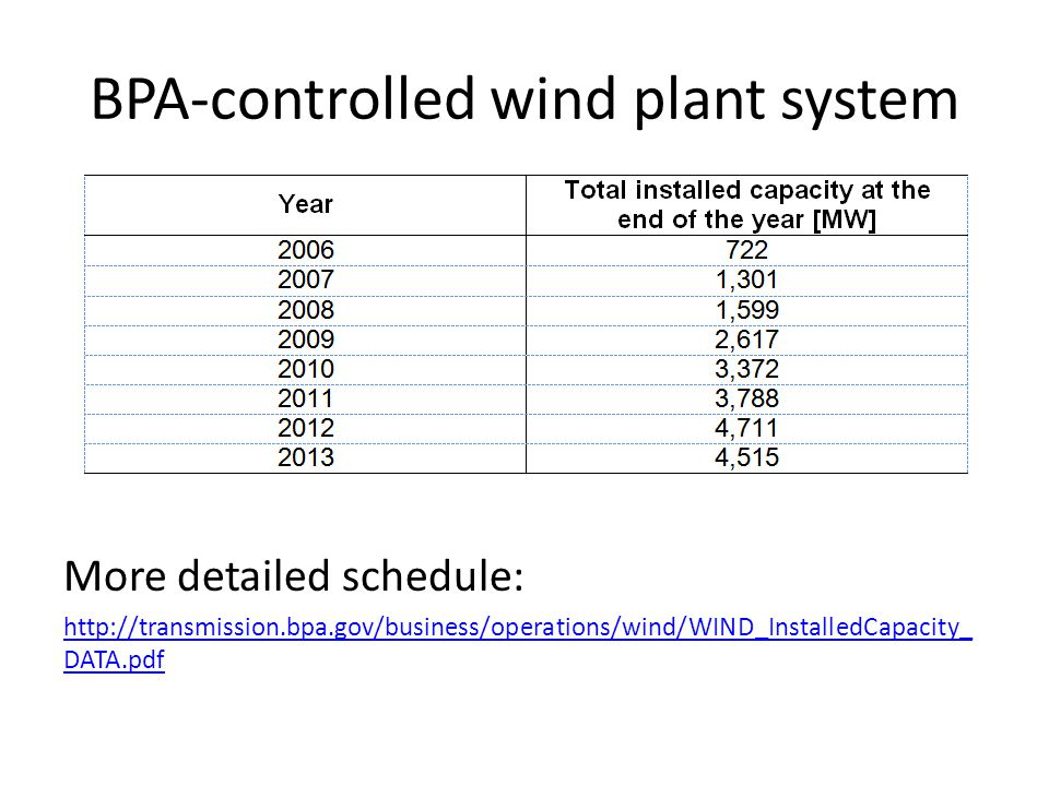 BPA-controlled wind plant system More detailed schedule: http://transmission.bpa.gov/business/operations/wind/WIND_InstalledCapacity_ DATA.pdf