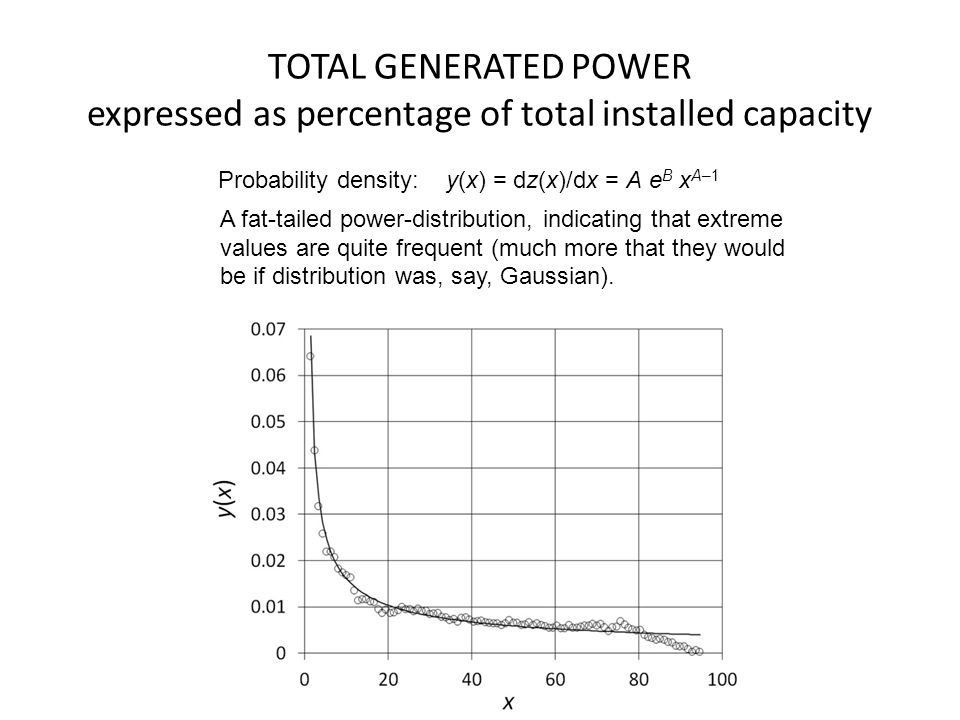 TOTAL GENERATED POWER expressed as percentage of total installed capacity Probability density: y(x) = dz(x)/dx = A e B x A–1 A fat-tailed power-distri