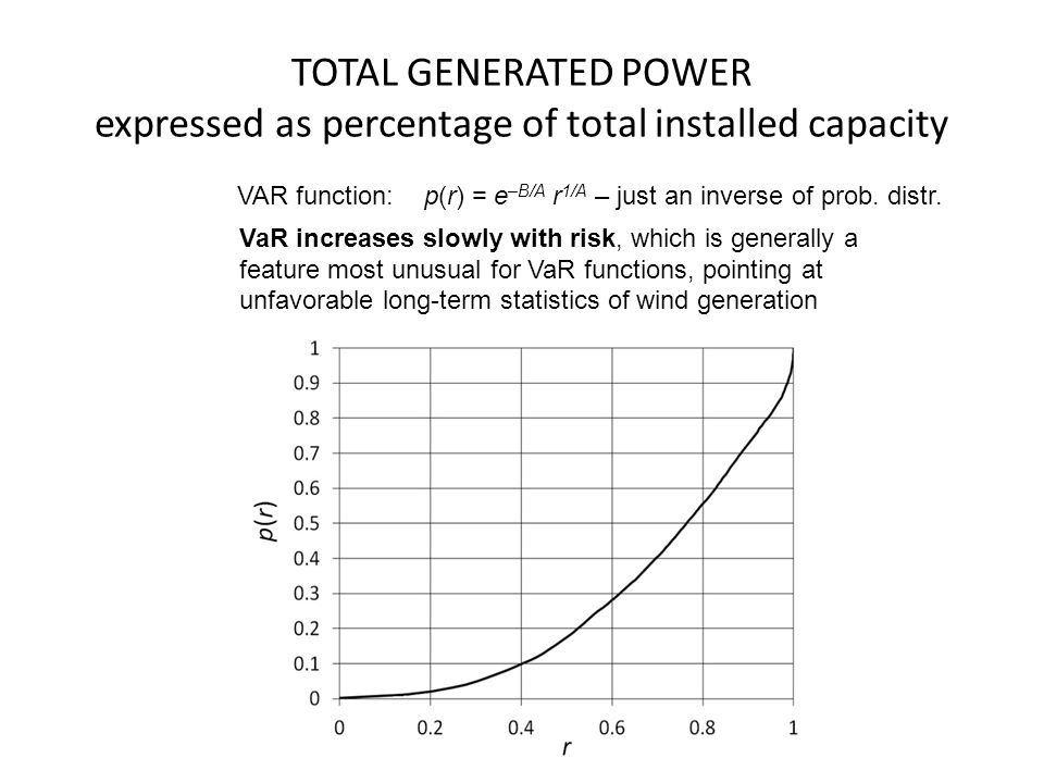 TOTAL GENERATED POWER expressed as percentage of total installed capacity VAR function: p(r) = e –B/A r 1/A – just an inverse of prob.