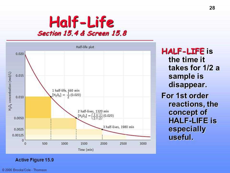 28 © 2006 Brooks/Cole - Thomson Half-Life Section 15.4 & Screen 15.8 HALF-LIFE is the time it takes for 1/2 a sample is disappear. For 1st order react