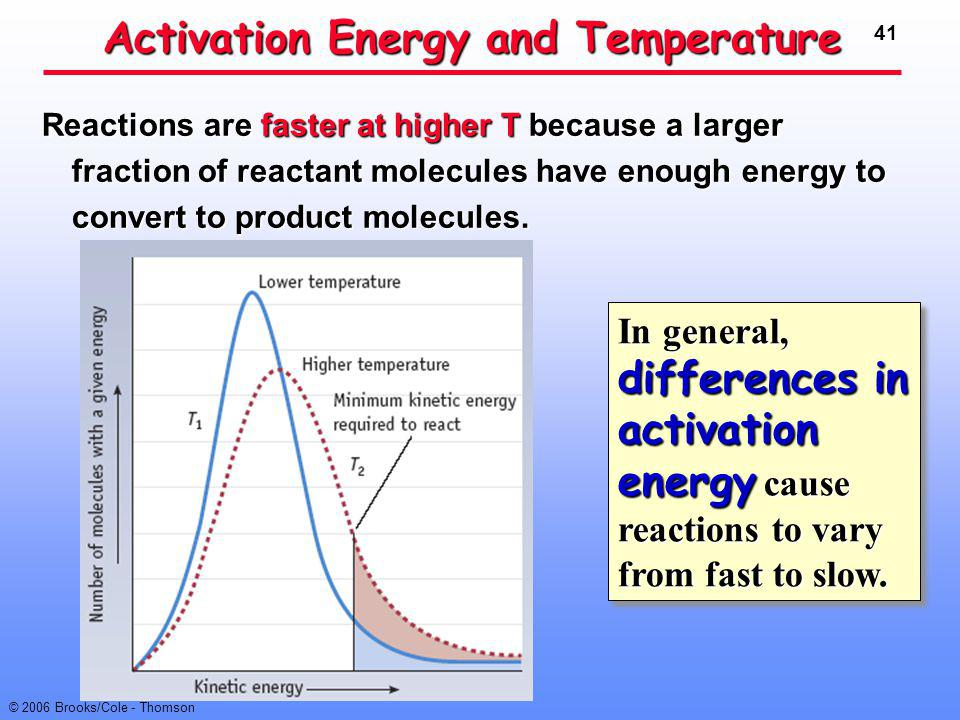 41 © 2006 Brooks/Cole - Thomson Activation Energy and Temperature Reactions are faster at higher T because a larger fraction of reactant molecules hav