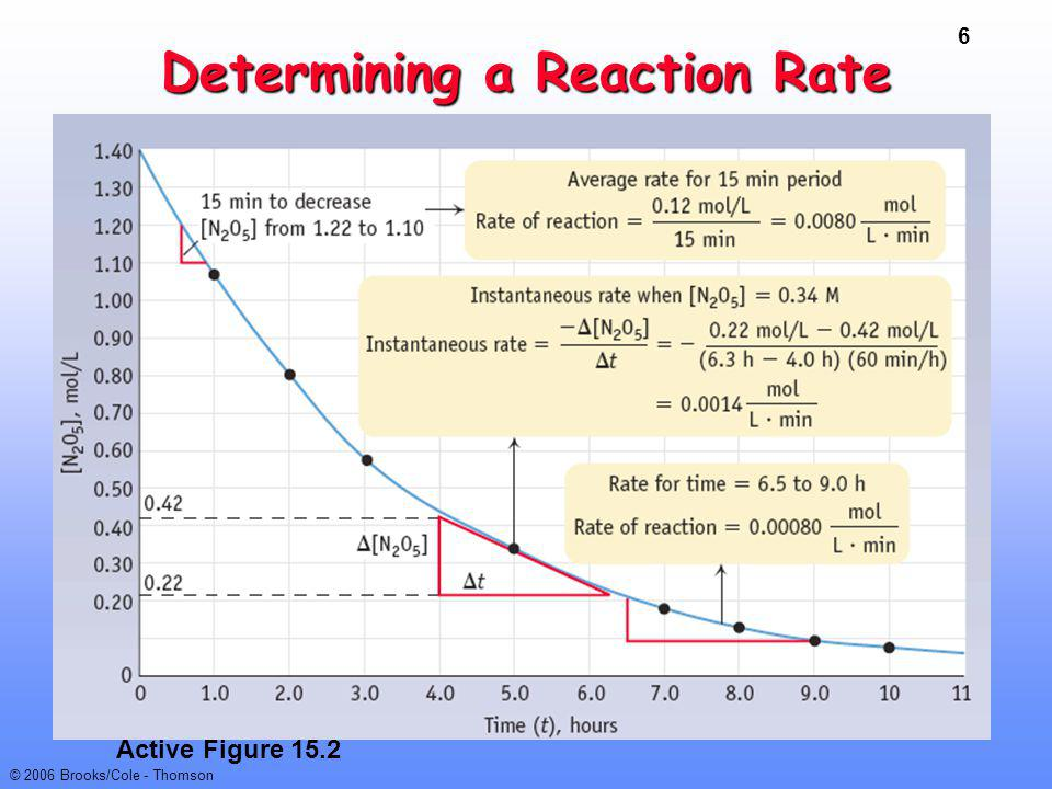 17 © 2006 Brooks/Cole - Thomson Interpreting Rate Laws Rate = k [A] m [B] n [C] p If m = 1, rxn.