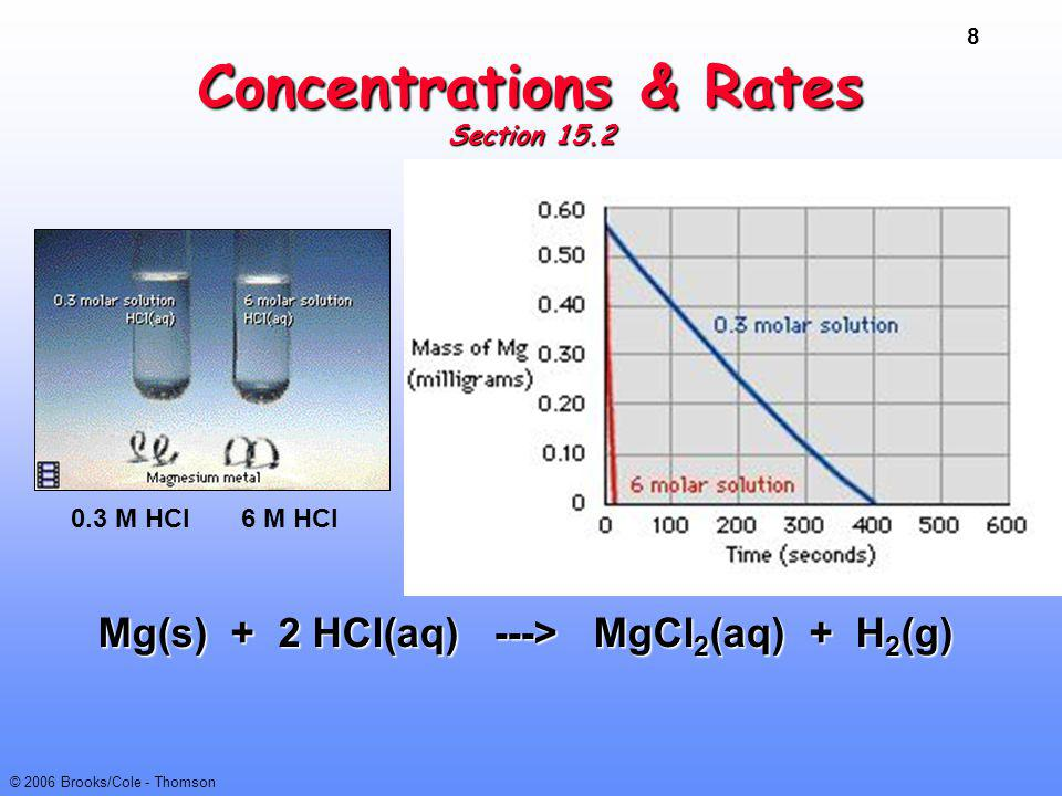 49 © 2006 Brooks/Cole - Thomson Ozone Decomposition Mechanism Proposed mechanism Step 1: fast, equilibrium O 3 (g)  O 2 (g) + O (g) Step 2: slowO 3 (g) + O (g) ---> 2 O 2 (g) 2 O 3 (g) ---> 3 O 2 (g)