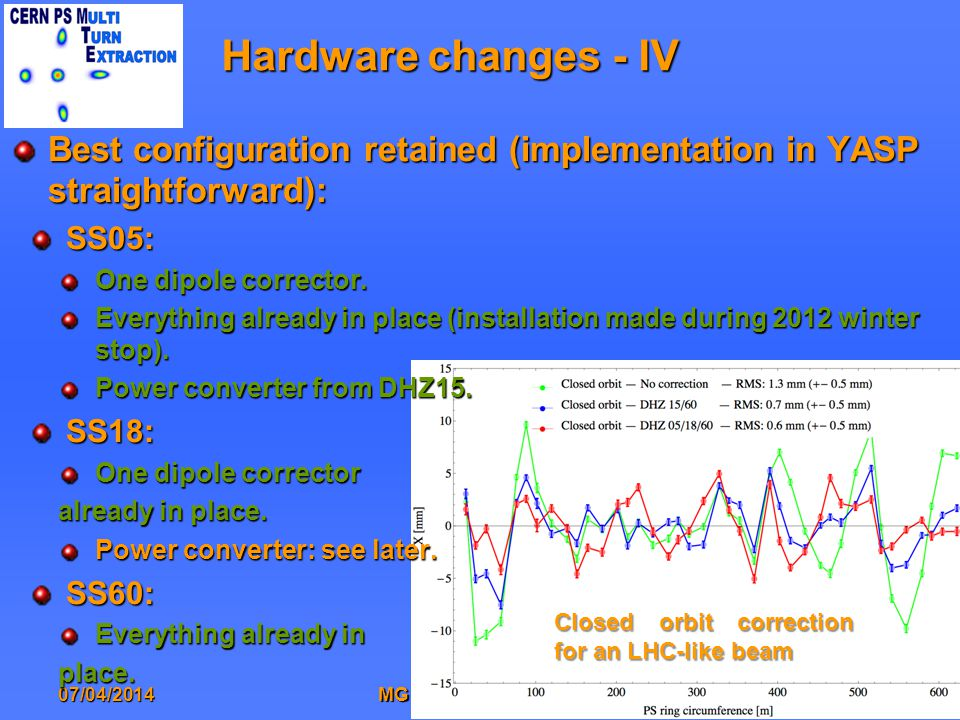 Hardware changes - IV 07/04/201417MG - OP Lecture 2014 Best configuration retained (implementation in YASP straightforward): SS05: One dipole corrector.