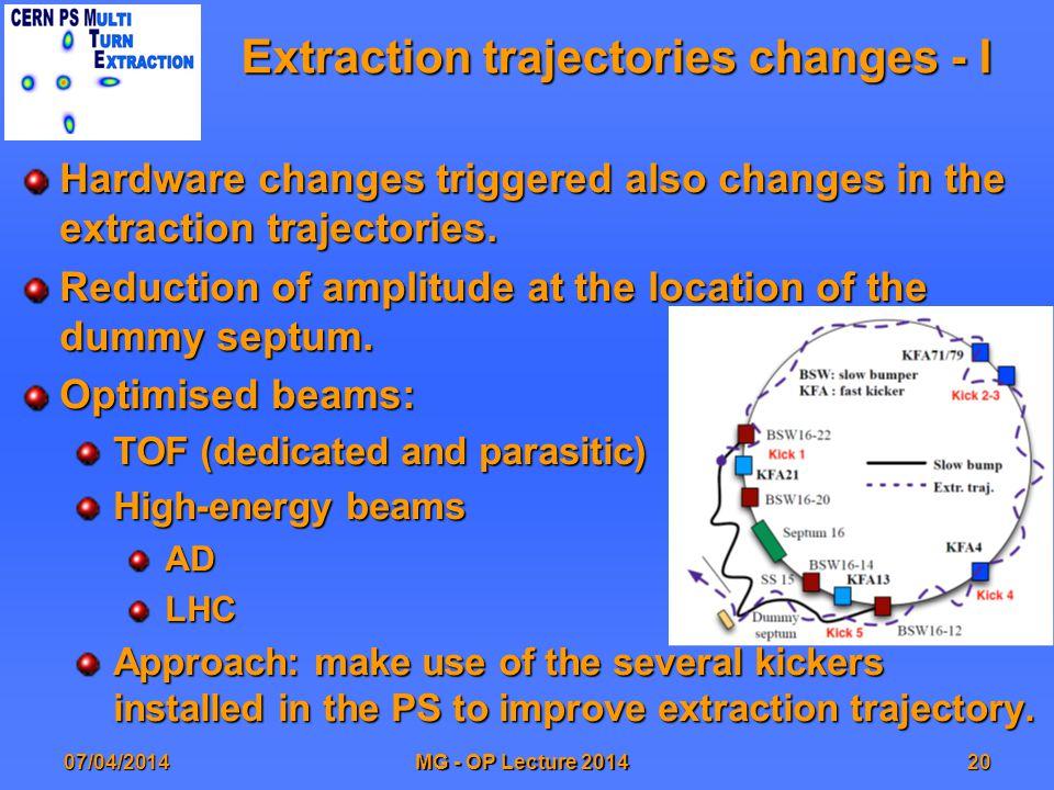 Extraction trajectories changes - I Hardware changes triggered also changes in the extraction trajectories.
