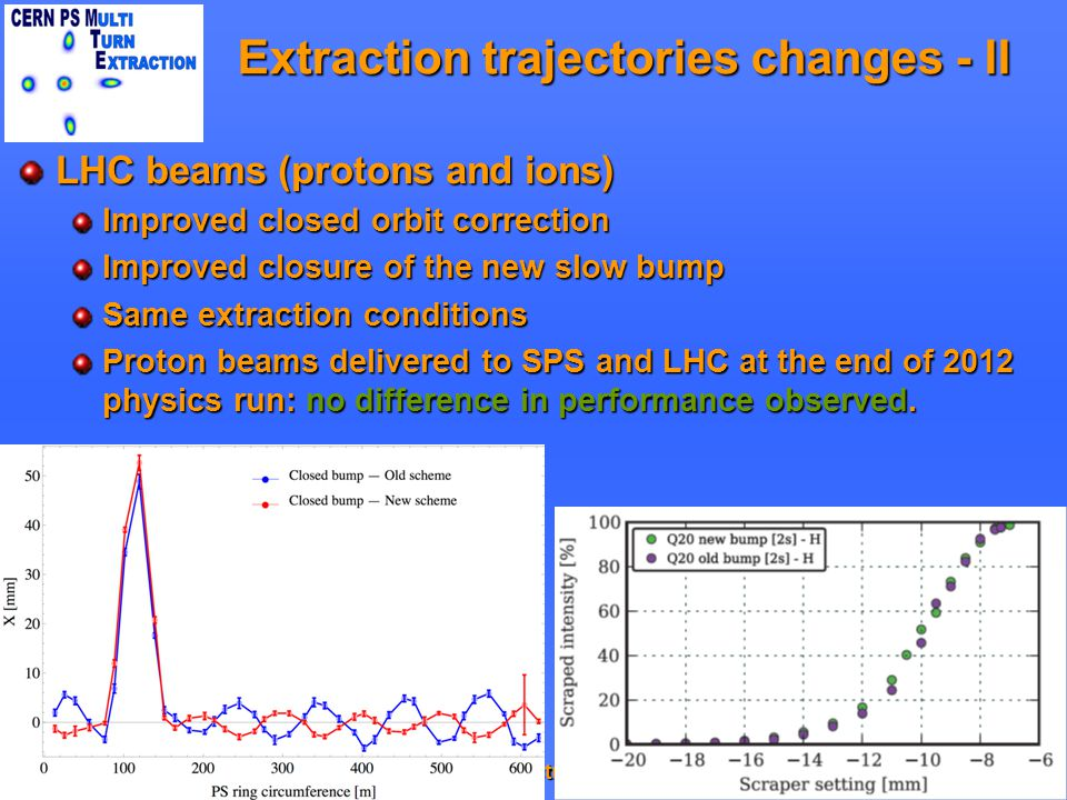 Extraction trajectories changes - II LHC beams (protons and ions) Improved closed orbit correction Improved closure of the new slow bump Same extraction conditions Proton beams delivered to SPS and LHC at the end of 2012 physics run: no difference in performance observed.