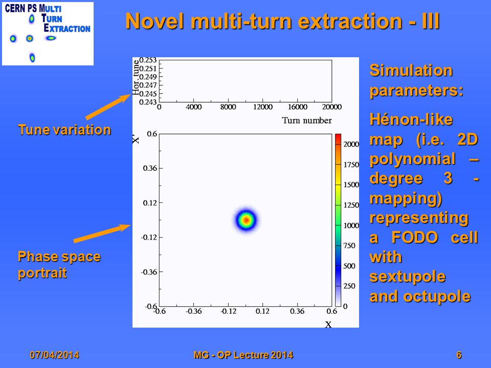 07/04/2014MG - OP Lecture 20146 Novel multi-turn extraction - III Tune variation Phase space portrait Simulation parameters: Hénon-like map (i.e.