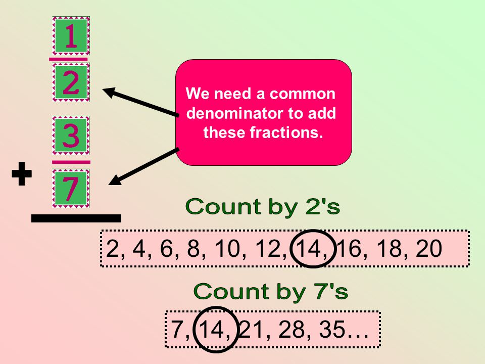 7, 14, 21, 28, 35… 2, 4, 6, 8, 10, 12, 14, 16, 18, 20 We need a common denominator to add these fractions.