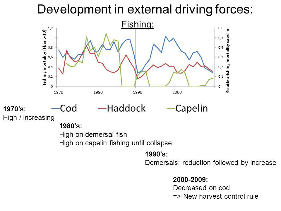 Development in external driving forces: 1970's: High / increasing 1980's: High on demersal fish High on capelin fishing until collapse 1990's: Demersals: reduction followed by increase 2000-2009: Decreased on cod => New harvest control rule Fishing: