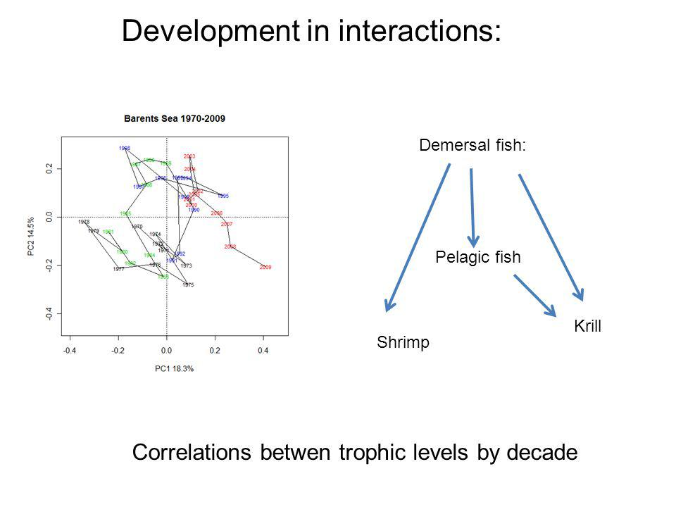 Development in interactions: Demersal fish: Pelagic fish Shrimp Krill Correlations betwen trophic levels by decade