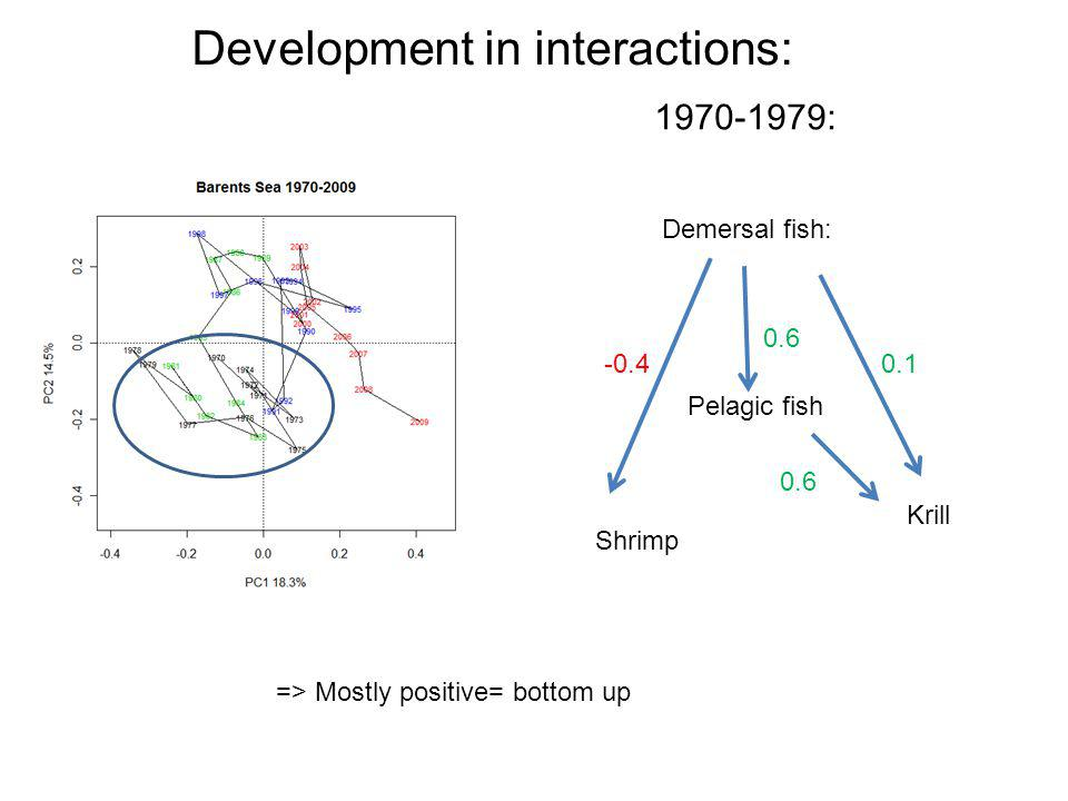 Development in interactions: 1970-1979: Demersal fish: Pelagic fish Shrimp Krill POLAR COD 0.6 -0.40.1 0.6 => Mostly positive= bottom up