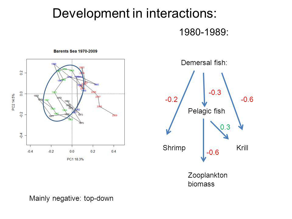 Development in interactions: 1980-1989: Demersal fish: Pelagic fish ShrimpKrill -0.3 -0.2-0.6 0.3 Zooplankton biomass -0.6 Mainly negative: top-down