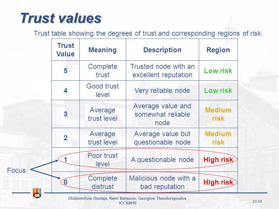 12/15 Olufunmilola Onolaja, Rami Bahsoon, Georgios Theodoropoulos ICCS2010 Trust values Trust table showing the degrees of trust and corresponding regions of risk.