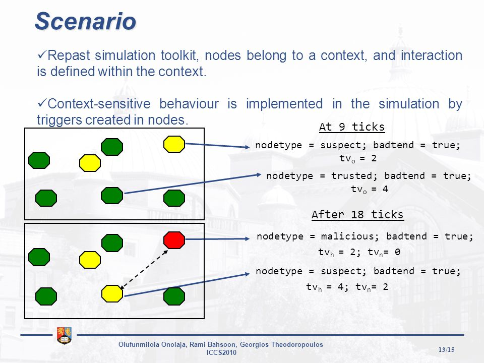 13/15 Olufunmilola Onolaja, Rami Bahsoon, Georgios Theodoropoulos ICCS2010 nodetype = malicious; badtend = true; tv h = 2; tv n = 0 nodetype = suspect; badtend = true; tv h = 4; tv n = 2 Repast simulation toolkit, nodes belong to a context, and interaction is defined within the context.