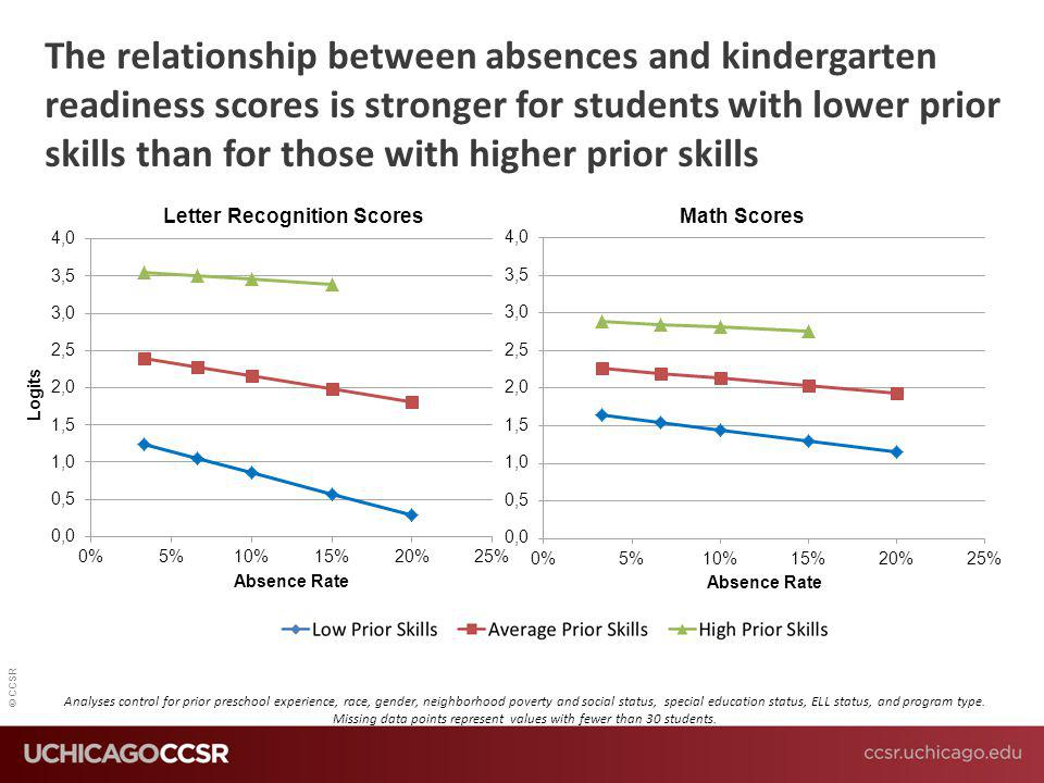 © CCSR The relationship between absences and kindergarten readiness scores is stronger for students with lower prior skills than for those with higher