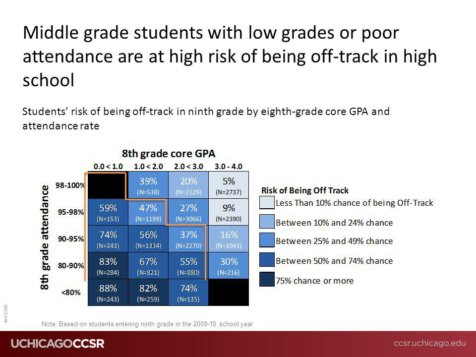 © CCSR Note: Based on students entering ninth grade in the 2009-10 school year Students' risk of being off-track in ninth grade by eighth-grade core G