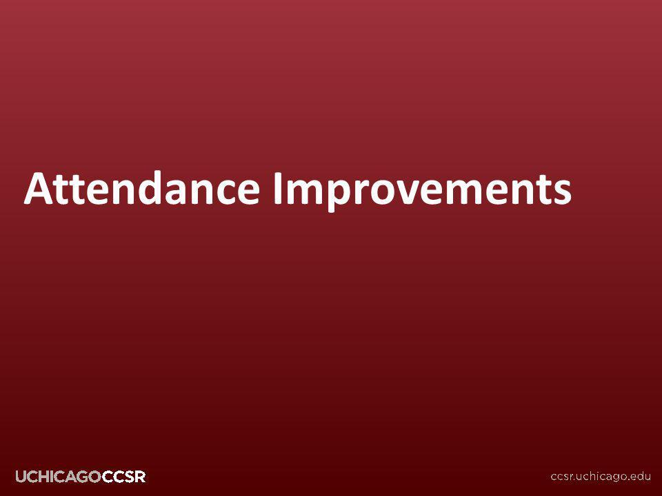 © CCSR Attendance Improvements