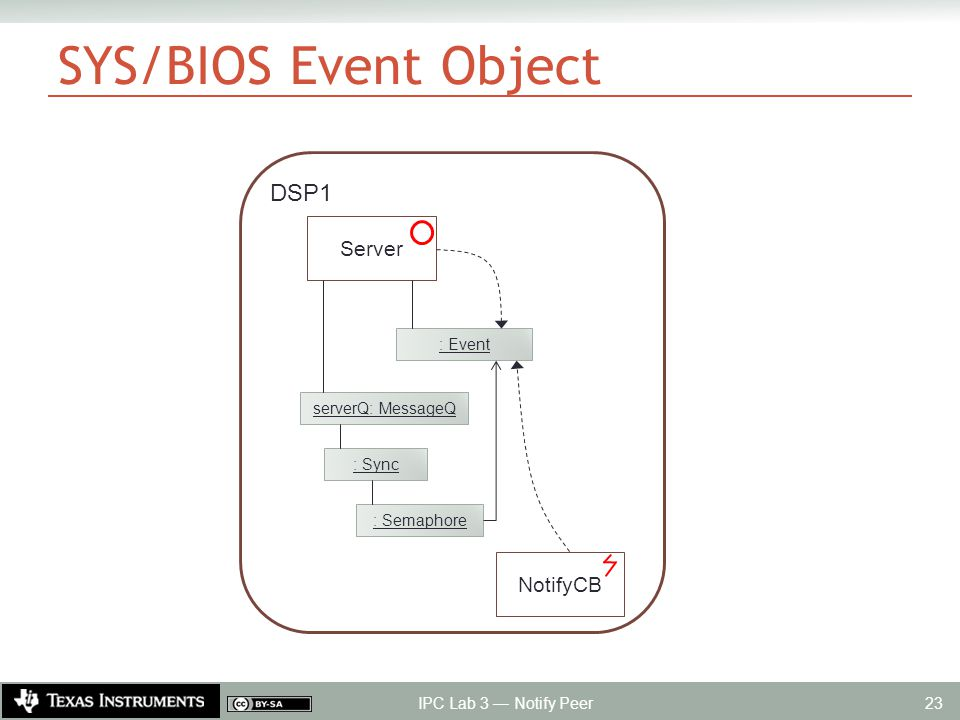 SYS/BIOS Event Object IPC Lab 3 — Notify Peer 23 DSP1 serverQ: MessageQ Server : Event : Sync : Semaphore NotifyCB