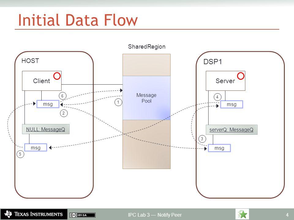 Final Data Flow IPC Lab 3 — Notify Peer 5 HOST msg DSP1 Client serverQ: MessageQ NULL: MessageQ Server msg EVE1 Process NotifyCB : Semaphore NotifyCB 2 3 4 5 6 7 8 9 10 11 12 13 msg 1