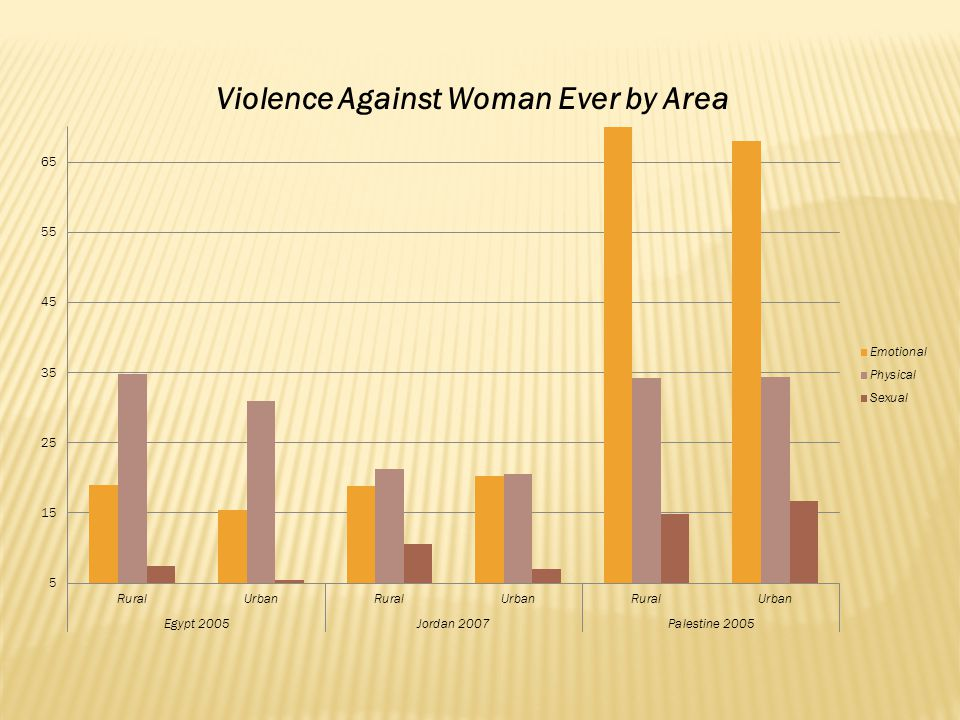  For violence  Attitude towards violence against women  Reporting to authorities/seeking help  For perpetrator  Age  Substance abuse  Economic activity status  Educational attainment  Witnessing violence in childhood  For perpetrator (non-partner)  Sex  Location of the violence