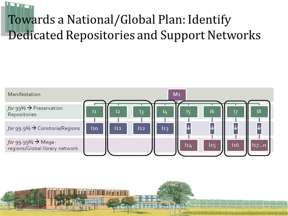 Towards a National/Global Plan: Identify Dedicated Repositories and Support Networks for 99.99%  Mega- regions/Global library network for 99.9%  Constoria/Regions for 99%  Preservation Repositories Manifestation M1I1I10I2I11I3I12I4I13I5  I14I6  I15I7  I16I8  I17…n