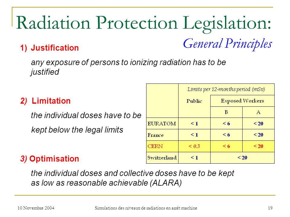 10 Novembre 2004 Simulations des niveaux de radiations en arrêt machine 19 Radiation Protection Legislation: General Principles 1)Justification any ex