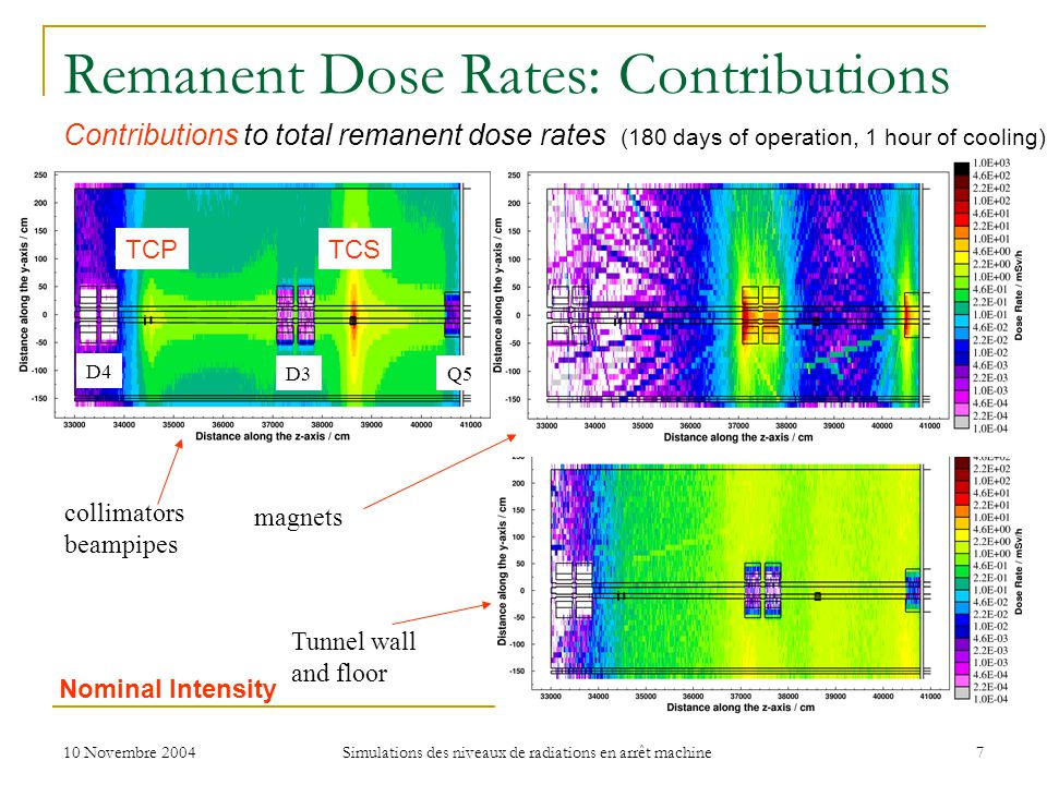 10 Novembre 2004 Simulations des niveaux de radiations en arrêt machine 7 Remanent Dose Rates: Contributions Contributions to total remanent dose rate