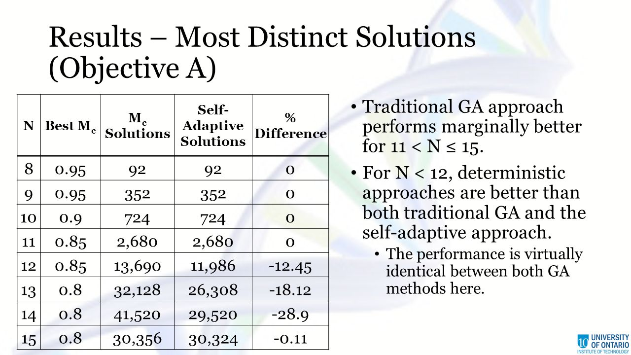Results – Most Distinct Solutions (Objective A) NBest M c M c Solutions Self- Adaptive Solutions % Difference 80.9592 0 90.95352 0 100.9724 0 110.852,680 0 120.8513,69011,986-12.45 130.832,12826,308-18.12 140.841,52029,520-28.9 150.830,35630,324-0.11 Traditional GA approach performs marginally better for 11 < N ≤ 15.