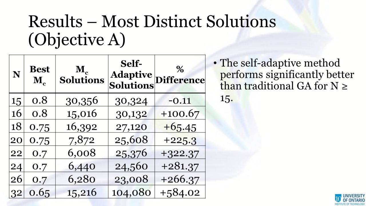 Results – Most Distinct Solutions (Objective A) N Best M c M c Solutions Self- Adaptive Solutions % Difference 150.830,35630,324-0.11 160.815,01630,132+100.67 180.7516,39227,120+65.45 200.757,87225,608+225.3 220.76,00825,376+322.37 240.76,44024,560+281.37 260.76,28023,008+266.37 320.6515,216104,080+584.02 The self-adaptive method performs significantly better than traditional GA for N ≥ 15.