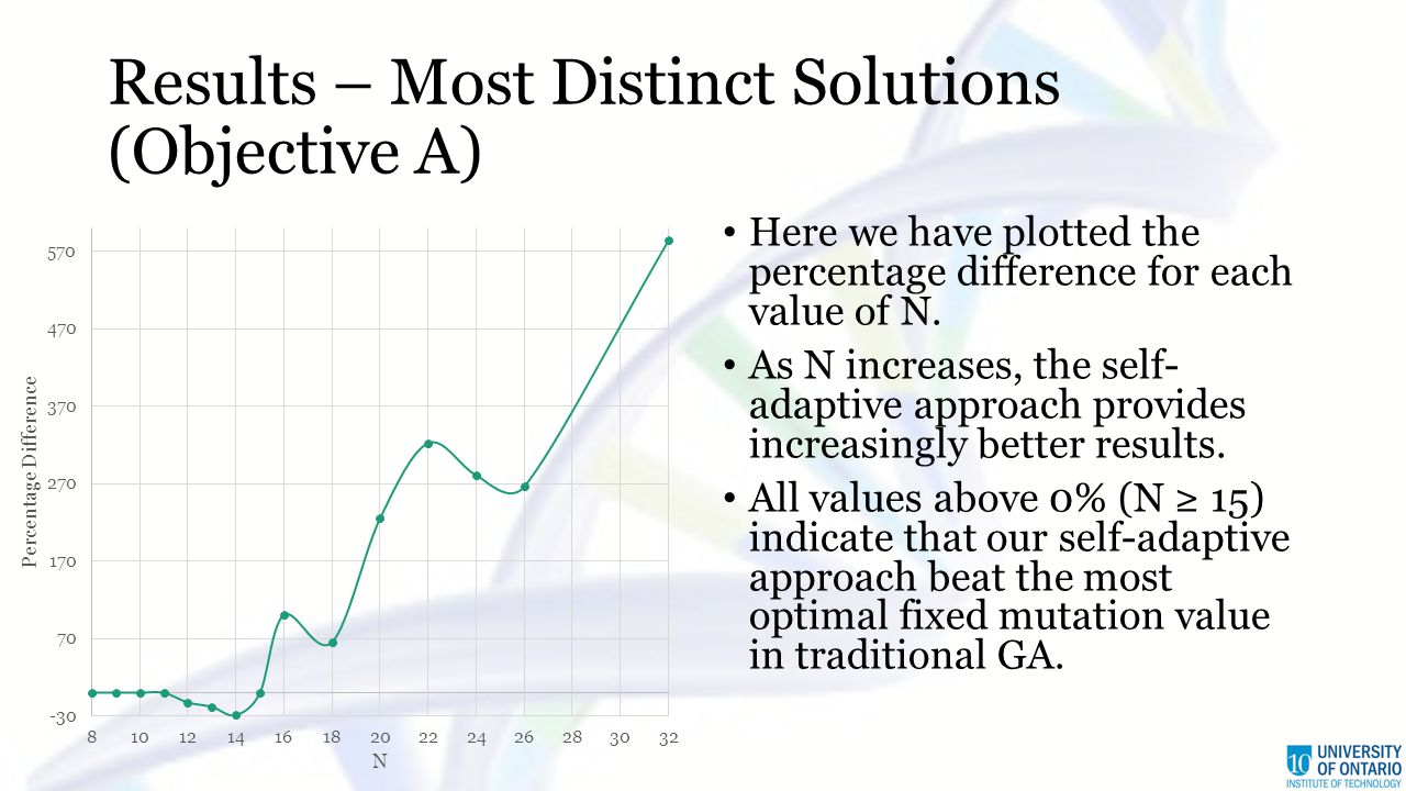 Results – Most Distinct Solutions (Objective A) Here we have plotted the percentage difference for each value of N. As N increases, the self- adaptive