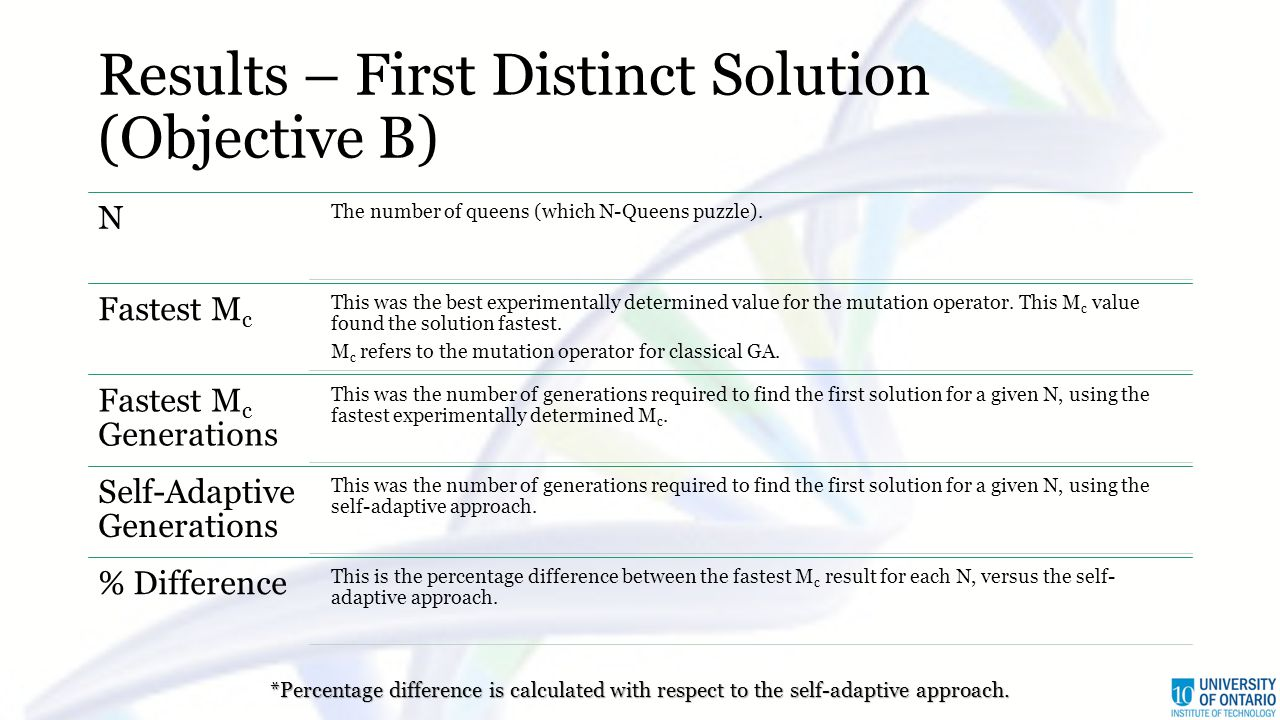 Results – First Distinct Solution (Objective B) N The number of queens (which N-Queens puzzle).