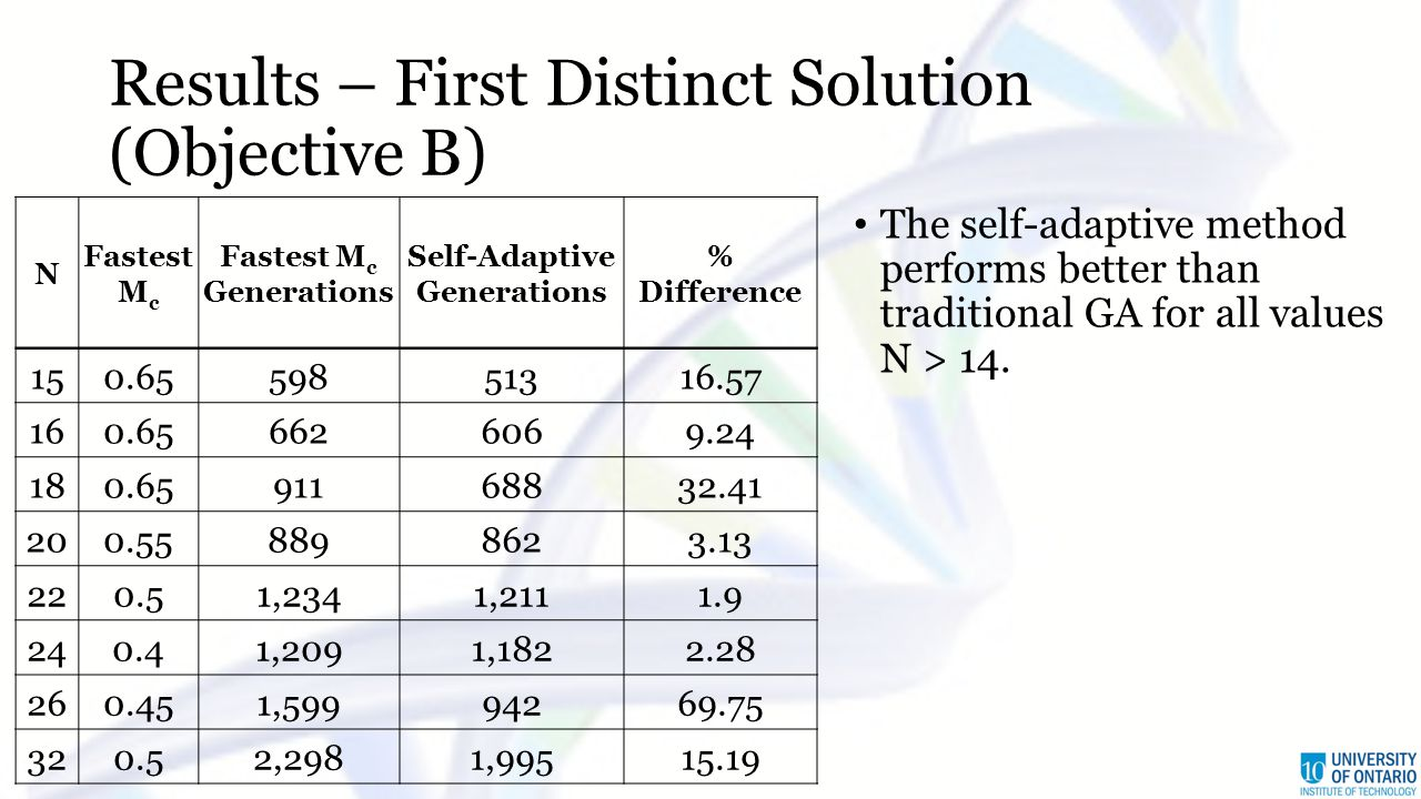Results – First Distinct Solution (Objective B) N Fastest M c Fastest M c Generations Self-Adaptive Generations % Difference 150.6559851316.57 160.656626069.24 180.6591168832.41 200.558898623.13 220.51,2341,2111.9 240.41,2091,1822.28 260.451,59994269.75 320.52,2981,99515.19 The self-adaptive method performs better than traditional GA for all values N > 14.
