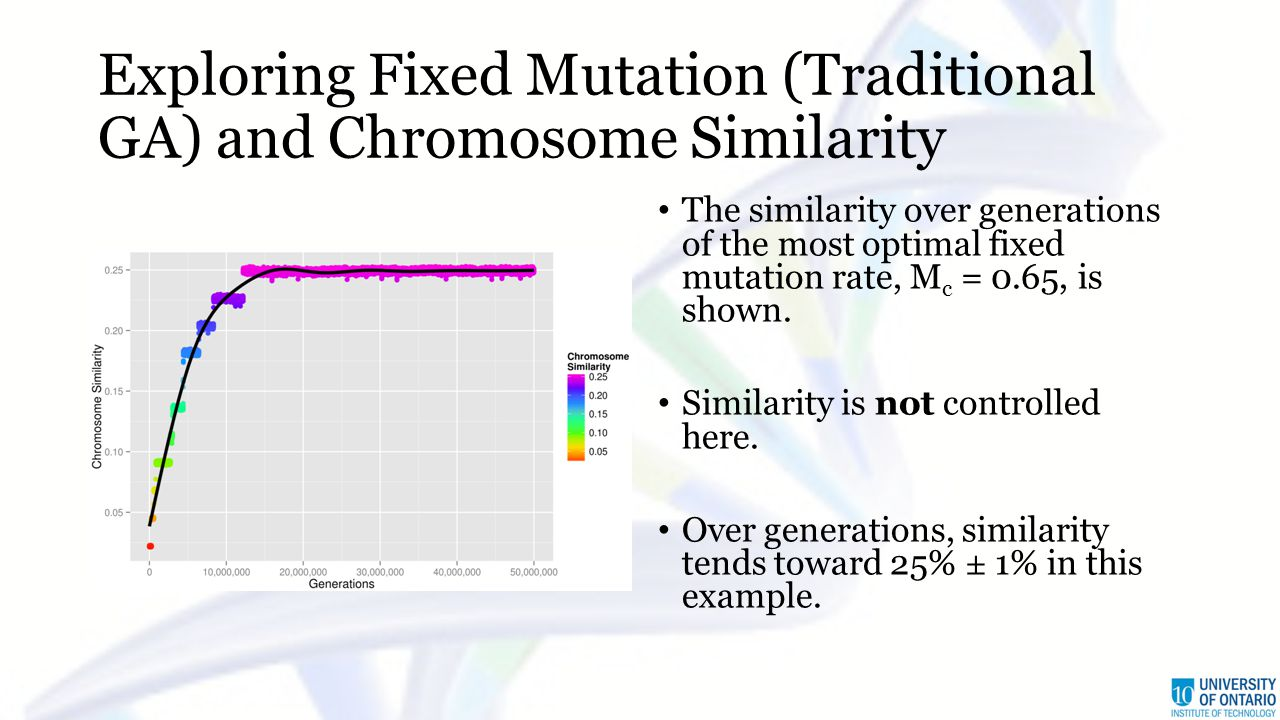 Exploring Fixed Mutation (Traditional GA) and Chromosome Similarity The similarity over generations of the most optimal fixed mutation rate, M c = 0.65, is shown.