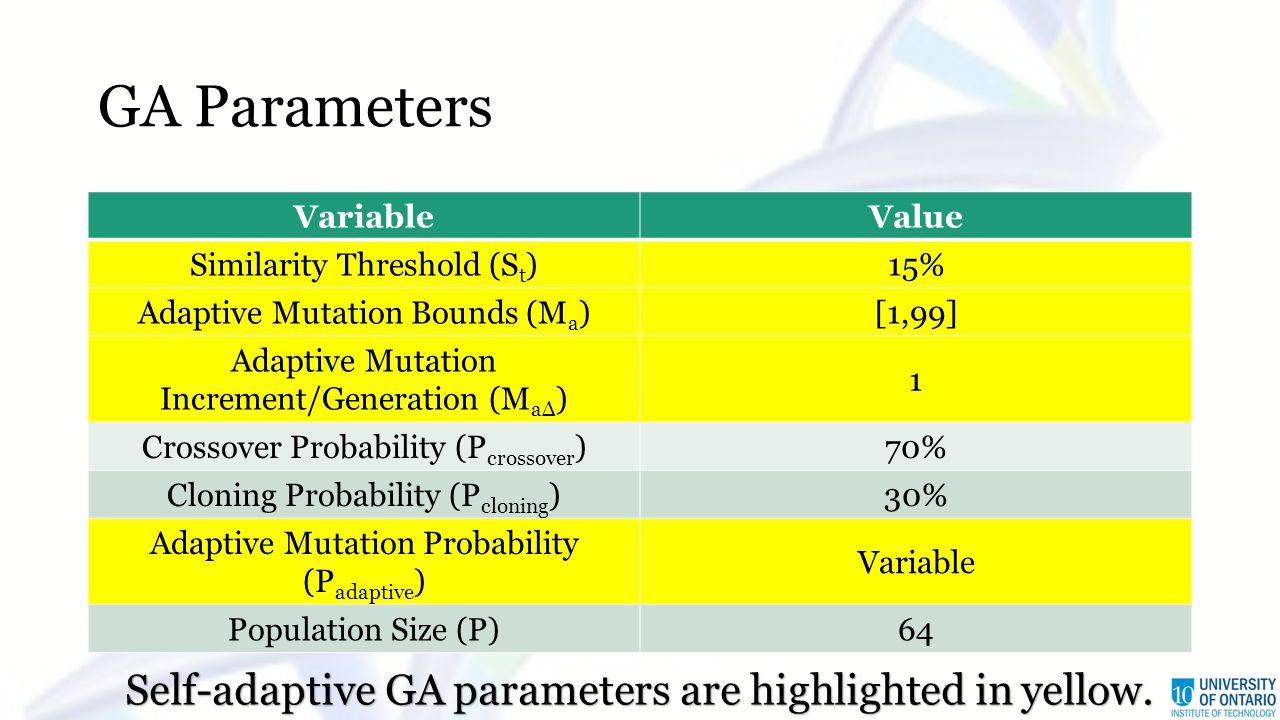 GA Parameters VariableValue Similarity Threshold (S t )15% Adaptive Mutation Bounds (M a )[1,99] Adaptive Mutation Increment/Generation (M aΔ ) 1 Cros