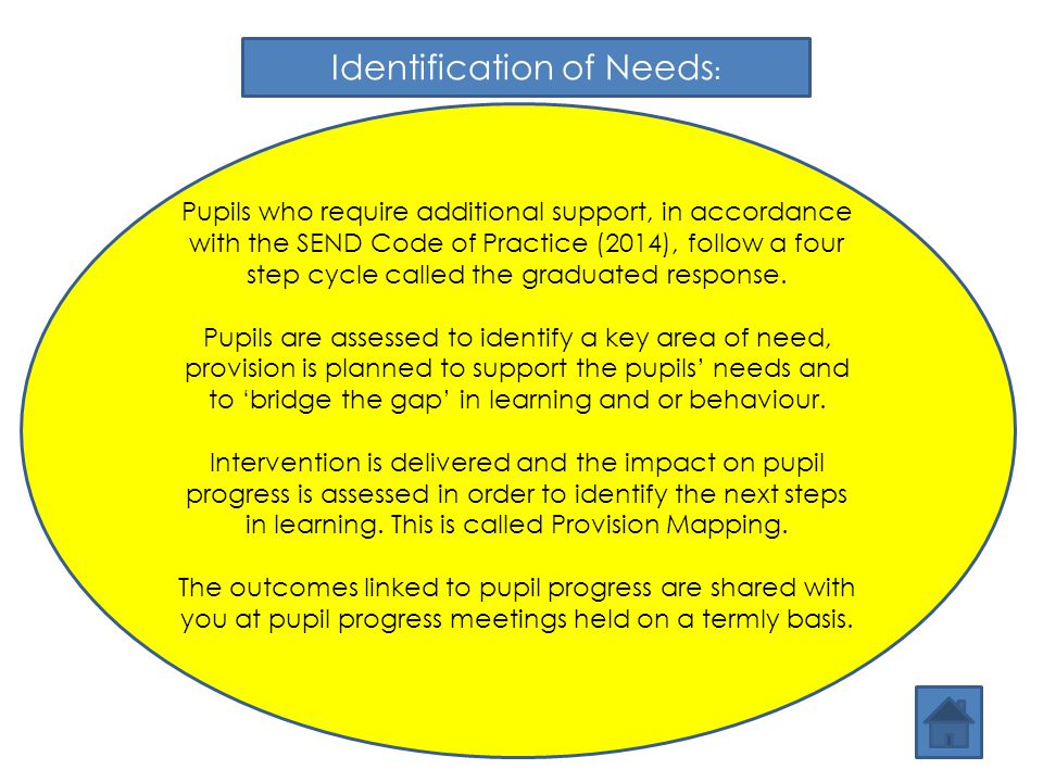 Pupils who require additional support, in accordance with the SEND Code of Practice (2014), follow a four step cycle called the graduated response. Pu