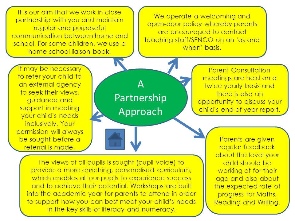 A Partnership Approach It is our aim that we work in close partnership with you and maintain regular and purposeful communication between home and sch