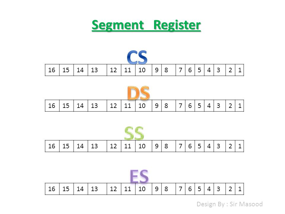 Segment Register 16151413121110987654321 16151413121110987654321 16151413121110987654321 16151413121110987654321 Design By : Sir Masood